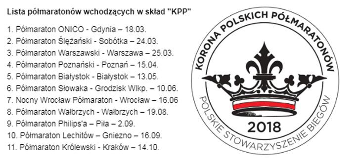 korona polskich polmaratonow